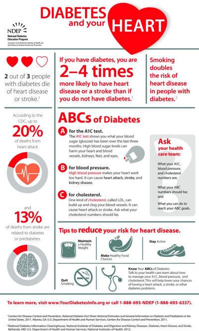 25+ best images about Diabetes on Pinterest | Heart ...