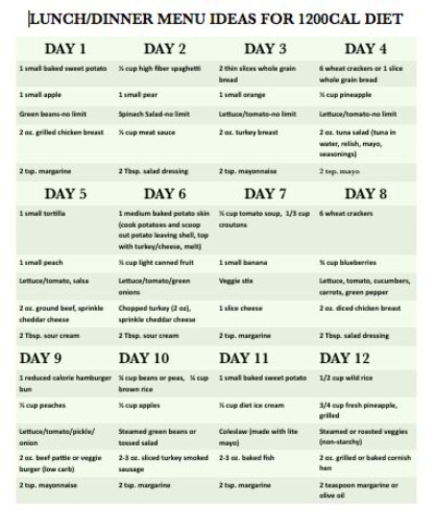 Easy Diabetes Diet Plans and Menus   The o'jays, Diet plans and Planners