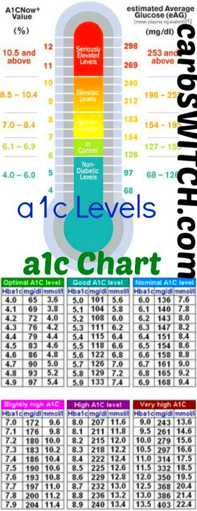 1000+ ideas about Blood Sugar Level Chart on Pinterest | Sugar level chart, Sugar level and Diabetes