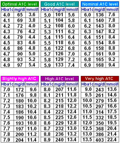 A1C to Blood Sugar conversion Chart | Diabetes | Pinterest ...