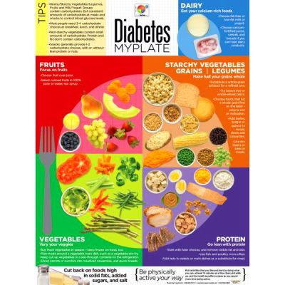 FYI! Diabetic diet info. The daily blog by Operation Shape ...