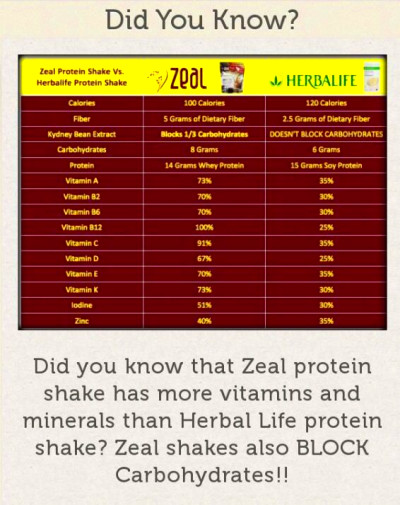 Zeal vs Herbalife: Internet Site, Herbalife Zeal, Website, Www ...