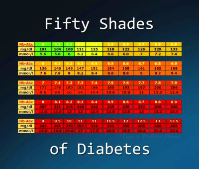 A1C chart | diabetes | Pinterest | Diabetes, Charts and Shades