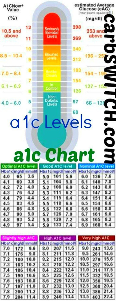 A1C Chart - A1C Levels | Blood glucose levels and Glucose levels