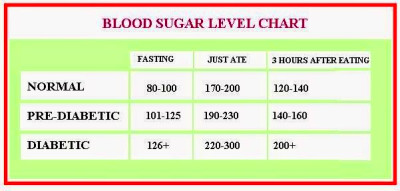 Low Blood Sugar Symptoms: Blood Sugar Levels Chart Diabetics- an Important Tool in Maintaining a ...