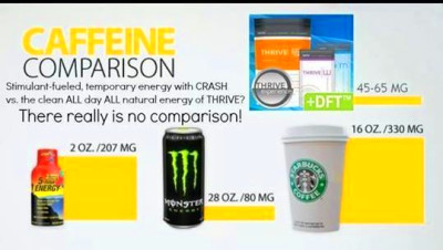 How much caffeine r u taking in daily??? | Le~vel by thrive http ...
