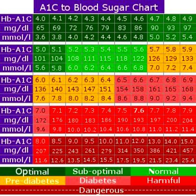 25+ best ideas about Blood sugar level chart on Pinterest ...