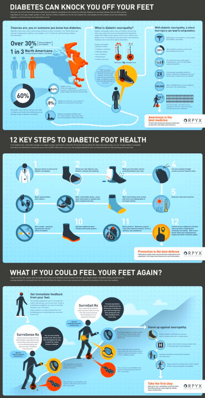 73 best images about Diabetic Foot Care on Pinterest | Symptoms diabetes, Foot care and Diabetic ...