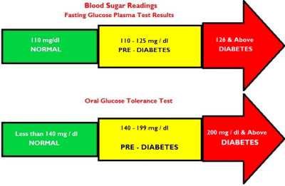 normal blood sugar levels for adults without diabetes | Diabetes | Pinterest | Blood, Reading ...