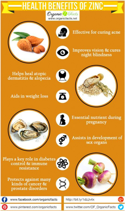 The health benefits of Zinc include proper functioning of the immune and digestive systems ...
