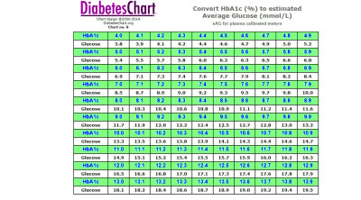 A1C chart conversion - mmol/L #projectbluenovember https ...
