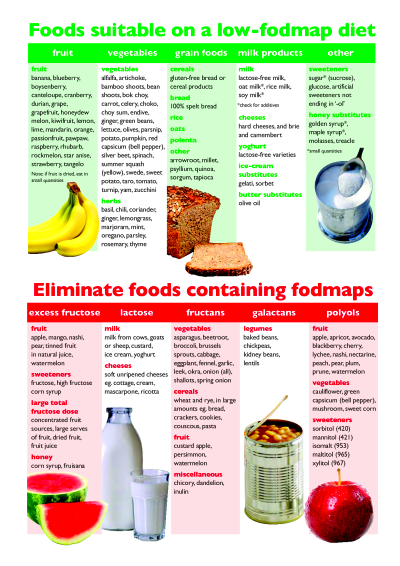 FODMAP Diet | Health & Fitness | Pinterest | Fodmap diet ...