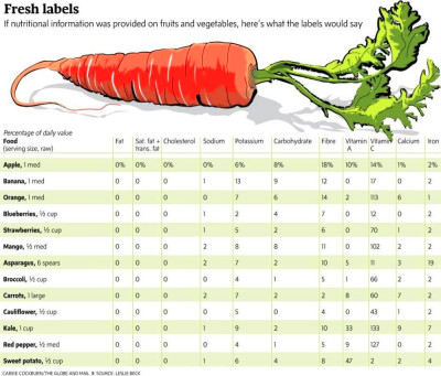 If fruits and vegetables had labels, here's what their ...