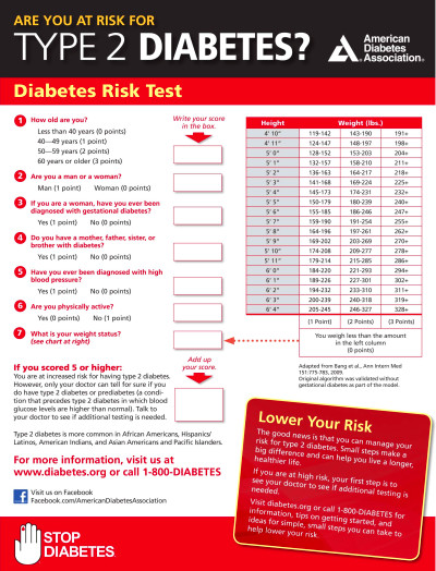 Are you at risk for diabetes? Take this quiz to find out ...