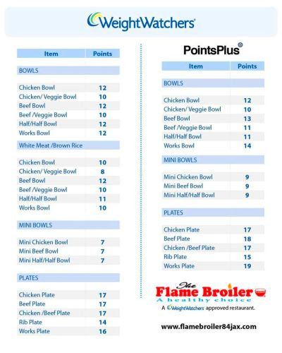 28 Awesome weight watchers points chart free | WEIGHT LOSS ...