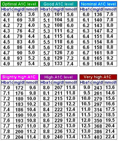 "Blood sugar range : what is normal blood sugar level ? a1c chart ""Here is a chart to show a ..."