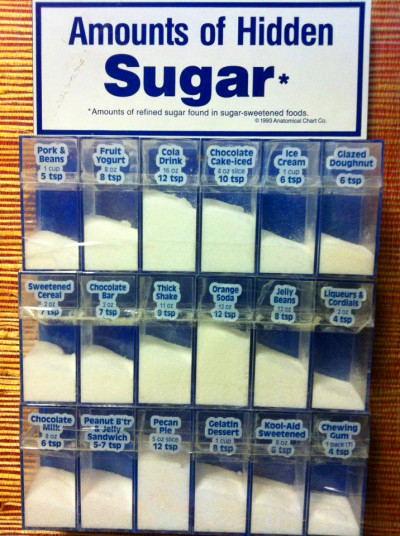Hidden sugars in common treats - Recommended limit for ...