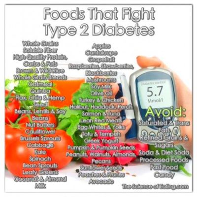 Foods That Fight Type 2 Diabetes and lists of food to ...