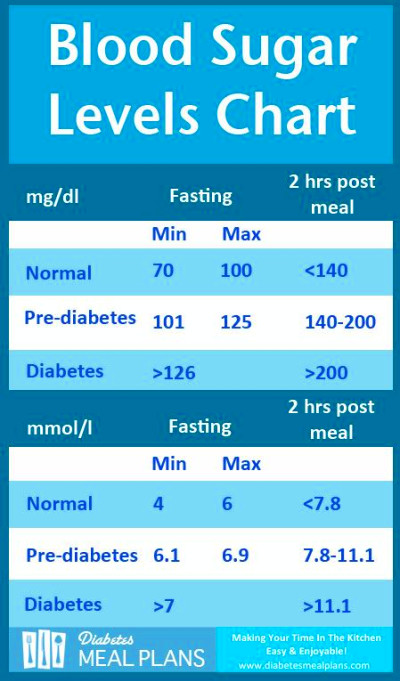 ... blood sugar level chart diabetes blood sugar levels diabetic meals pre