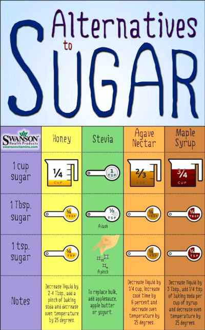 Best 25+ Sugar substitutes for baking ideas on Pinterest | Recipes for sweets using honey, Honey ...