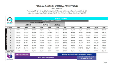 Covered California Income Limits: See Chart & Guidelines
