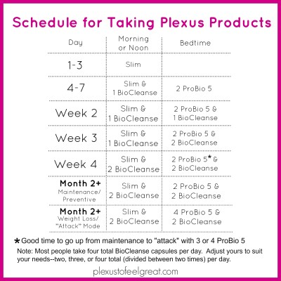 Documents - Plexus to Feel Great