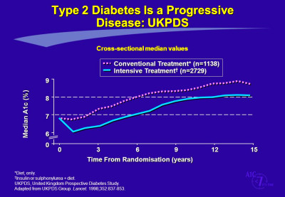 Management of Diabetes Treat to Target Approach (A1c