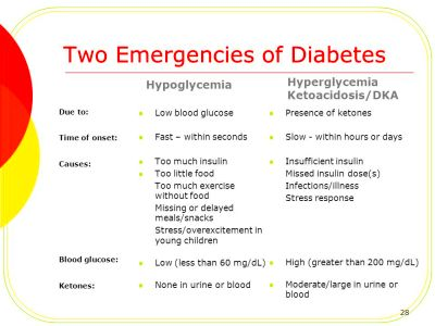 NURSE – Pediatric Hyperglycemia and Diabetic Ketoacidosis (DKA) - ppt download