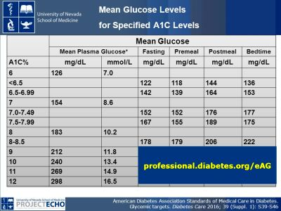 Standards of Care in Diabetes What's New? - ppt download