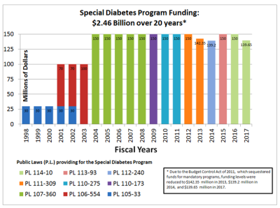 NIH Special Funding Program for Type 1 Diabetes Research ...