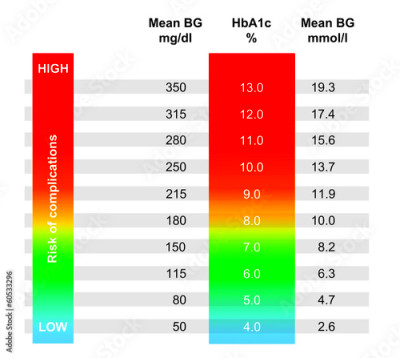 """Chart showing avg blood glucose according to HbA1c result ..."