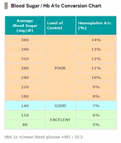 Blood Sugar Levels Conversion Table | Brokeasshome.com
