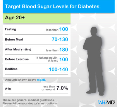 What is a normal Blood Glucose Level? | 5-6-7-8 Dancing My Way to a Healthy Me!