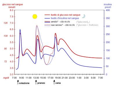 Glicemia - Wikipedia