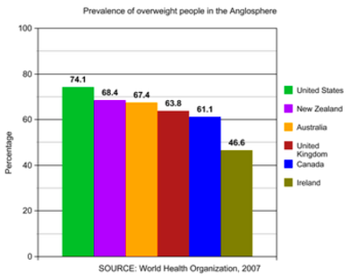 According to 2007 statistics from the World Health Organization (WHO ...