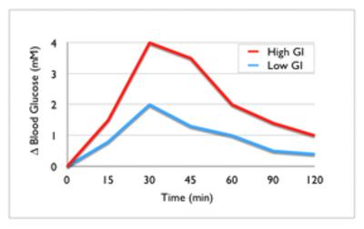 Postprandial glucose test - Wikipedia