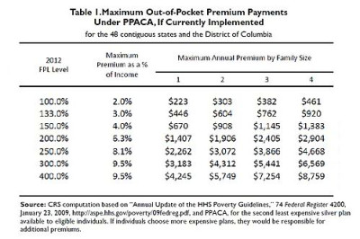 ... under ppaca by family size and federal poverty level 55 source crs