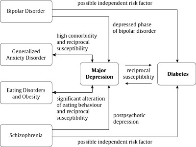 Bipolar Disorder and Diabetes – What is The Relationship? – Diabetes Info