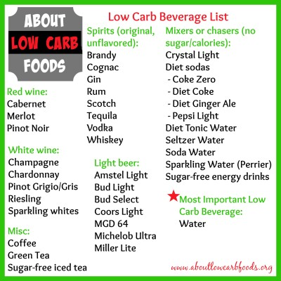 No Carb Diet vs. Low Carb Diet - About Low Carb Foods