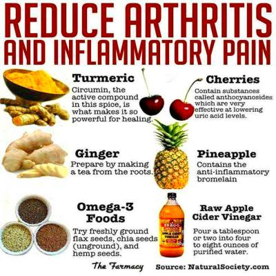 Reduce Inflammation – Reduce Pain – Ferndale YMCA   A ...
