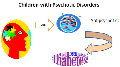 Giving Antipsychotic Drugs to your Kid? - Be careful of Diabetes
