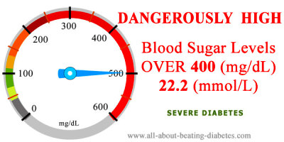 Dangerously Blood Sugar Level over 400 mg/dl