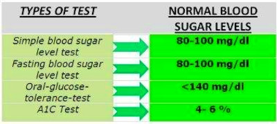 What Is A Normal Blood Glucose Reading?