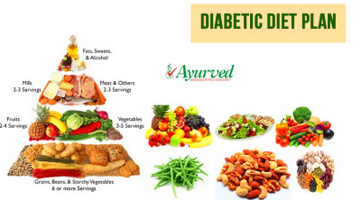 Diabetic Diet Plan, Healthy Foods for Diabetes Control