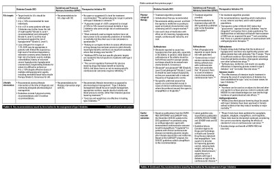 Challenges to managing type 2 diabetes in British Columbia: Discordant guidelines and limited ...