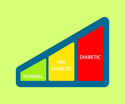 """What does """"Pre-diabetes"""" mean? 