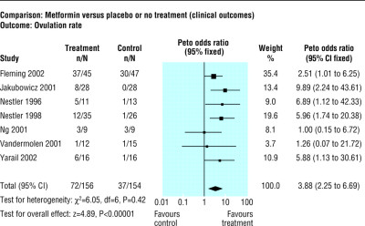 Metformin in polycystic ovary syndrome: systematic review and meta-analysis | The BMJ