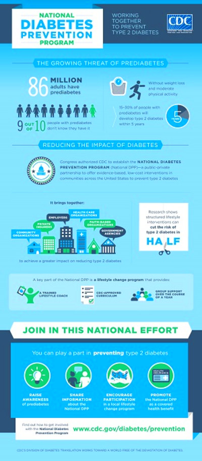 Diabetes Infographics | Social Media | Resource Center ...