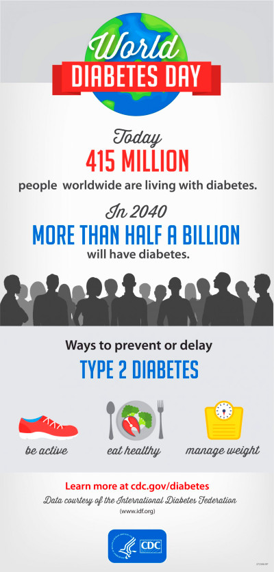 CDC Global Health - Infographics - World Diabetes Day