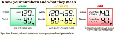 Getting Blood Pressure Under Control | VitalSigns | CDC